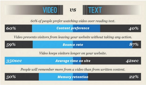 video-vs-text
